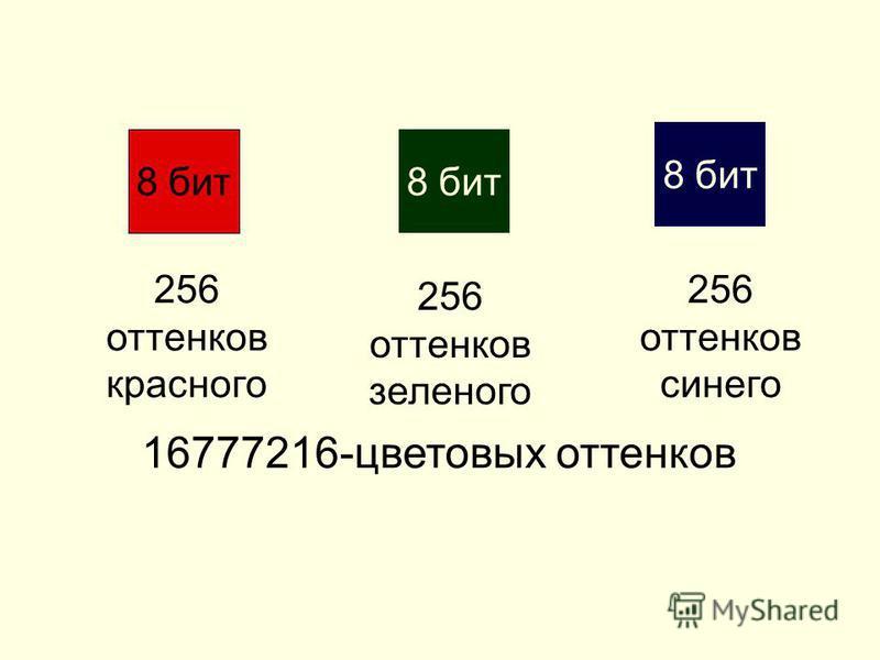 8 бит 256 оттенков красного 256 оттенков зеленого 256 оттенков синего 16777216-цветовых оттенков