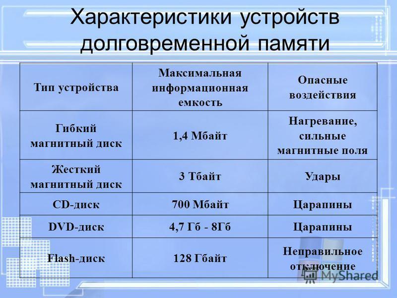 Характеристики устройств долговременной памяти Тип устройства Максимальная информационная емкость Опасные воздействия Гибкий магнитный диск 1,4 Мбайт Нагревание, сильные магнитные поля Жесткий магнитный диск 3 Тбайт Удары CD-диск 700 Мбайт Царапины D