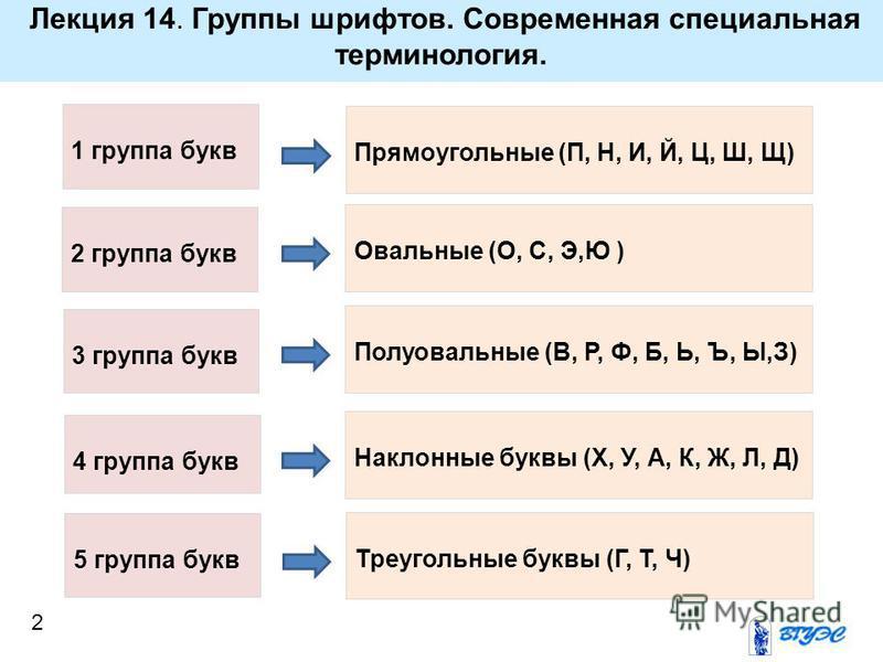 Лекция 14. Группы шрифтов. Современная специальная терминология. 2 1 группа букв Прямоугольные (П, Н, И, Й, Ц, Ш, Щ) 2 группа букв 3 группа букв 4 группа букв 5 группа букв Овальные (О, С, Э,Ю ) Полуовальные (В, Р, Ф, Б, Ь, Ъ, Ы,З) Наклонные буквы (Х