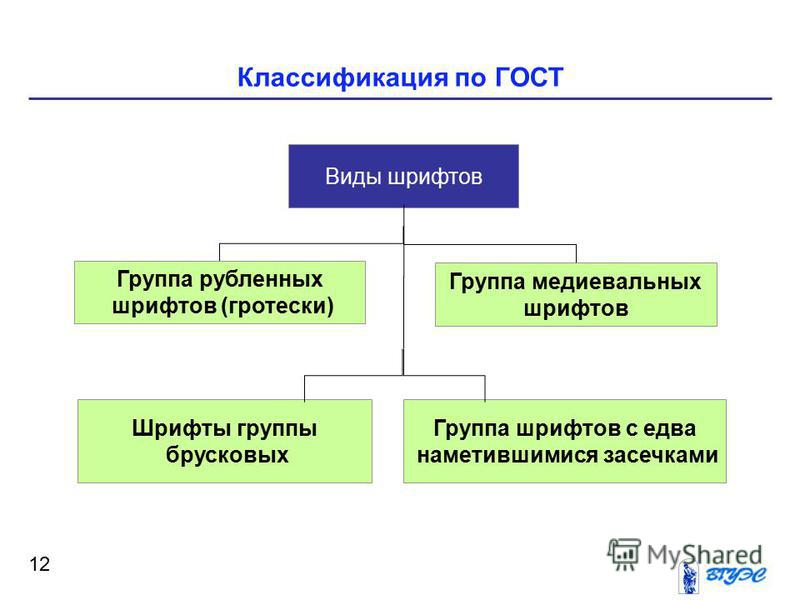Классификация по ГОСТ 12 Виды шрифтов Группа медиевальных шрифтов Группа рубленных шрифтов (гротески) Шрифты группы брусковых Группа шрифтов с едва наметившимися засечками