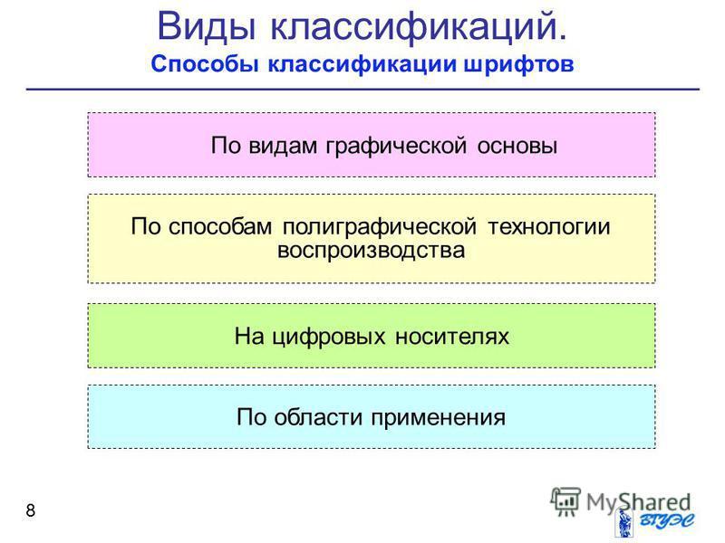 Виды классификаций. Способы классификации шрифтов 8 По видам графической основы По способам полиграфической технологии воспроизводства На цифровых носителях По области применения