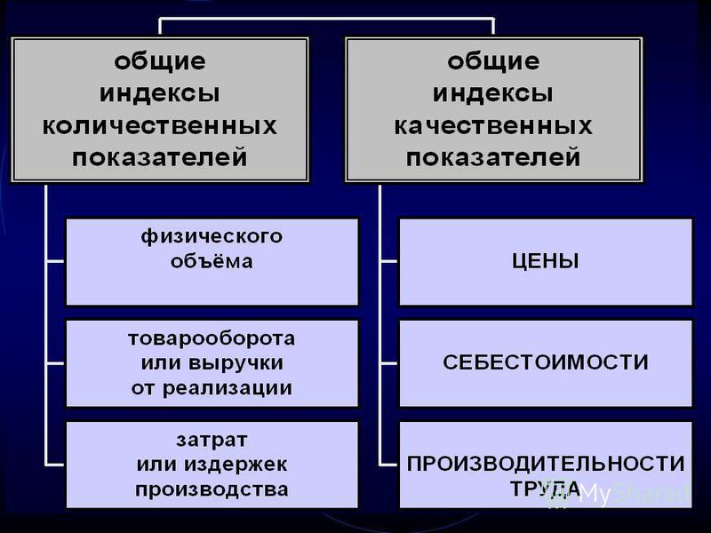 Классификация индексов по характеру объекта исследования