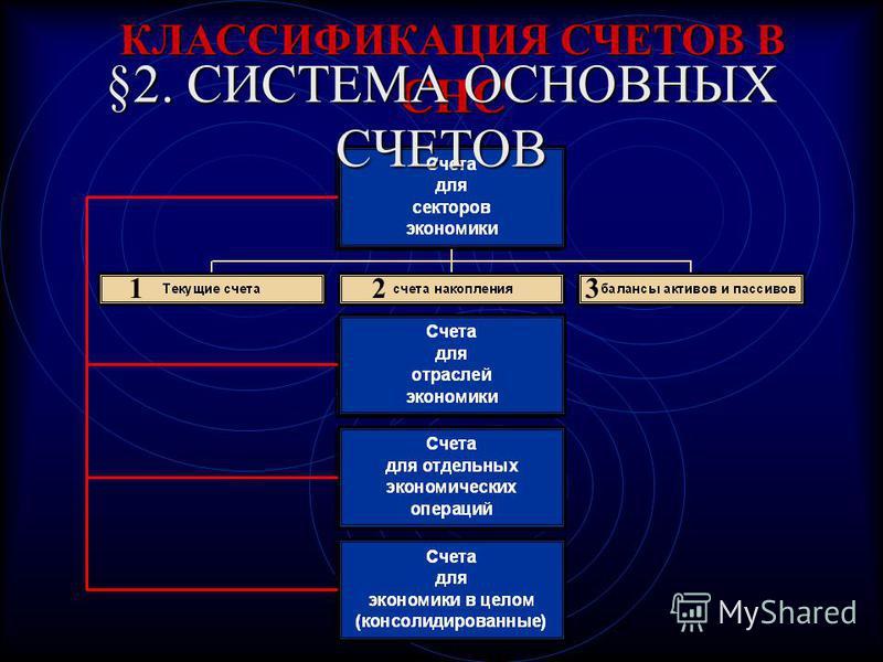 КЛАССИФИКАЦИЯ СЧЕТОВ В СНС §2. СИСТЕМА ОСНОВНЫХ СЧЕТОВ 123