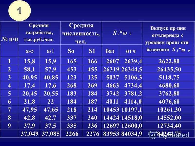 1 SoS1 базотч 115,815,916516626072639,42622,80 258,157,94534552631926344,526435,50 340,9540,8512312550375106,35118,75 417,417,626826946634734,44680,60 520,4520,5518318437423781,23762,80 621,82218418740114114,04076,60 747,9547,652182141045310197,11026
