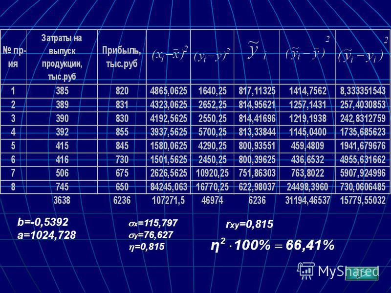 b=-0,5392 a=1024,728 x =115,797 y =76,627 =0,815 r xy =0,815