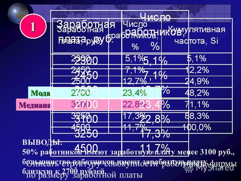 1 Медиана Мода ВЫВОДЫ: 50% работников имеют заработную плату менее 3100 руб., большинство работников имеют заработную плату, близкую к 2700 рублей. Описать структуру совокупности работников фирмы по размеру заработной платы