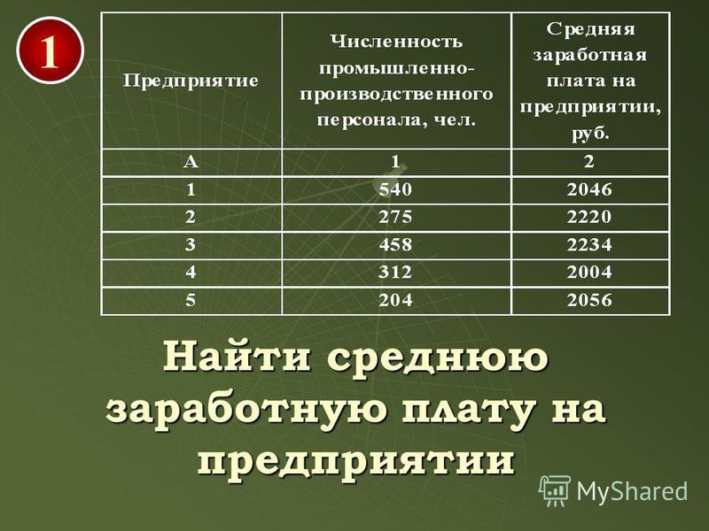 1 Найти среднюю заработную плату на предприятии