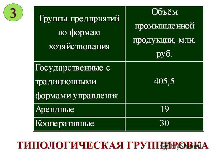 АНАЛИТИЧЕСКАЯ ГРУППИРОВКА 2