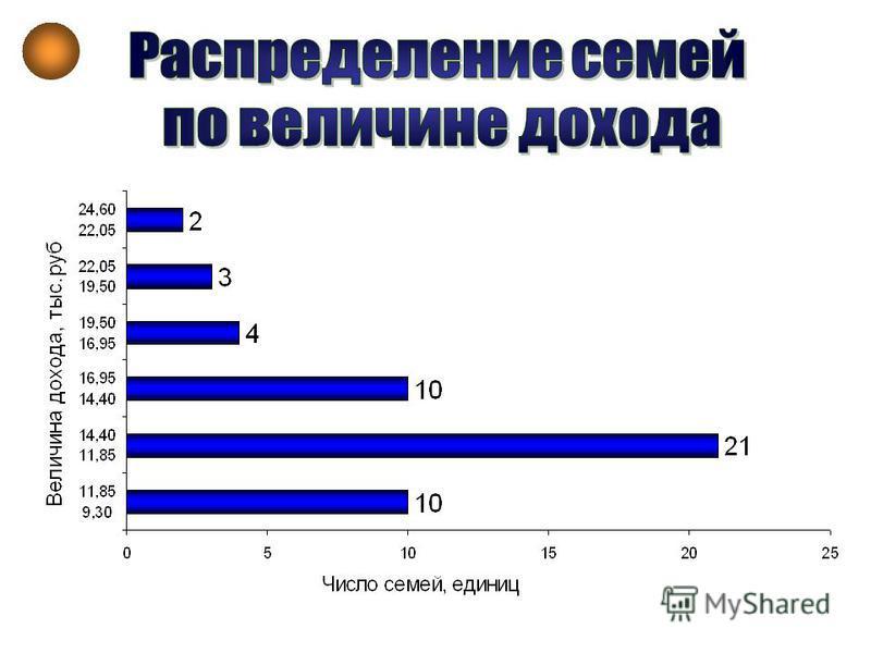 1 Величина уставного капитала коммерческих банков региона, тыс. у.е. 0 2000 4000 6000 8000 10000 12000 14000 16000 18000 20000 9 1010 8 6 3 2 4 7 5 1212 11