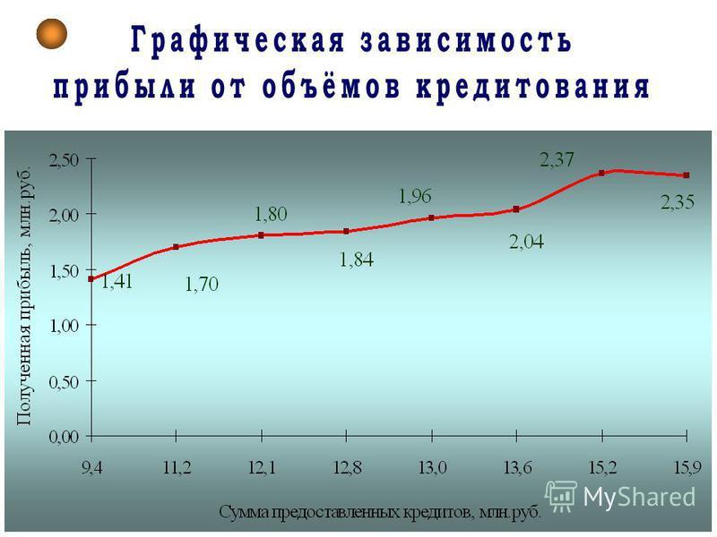Динамика изменений прибыли фирмы за 2004-2010 г.г., тыс.руб.