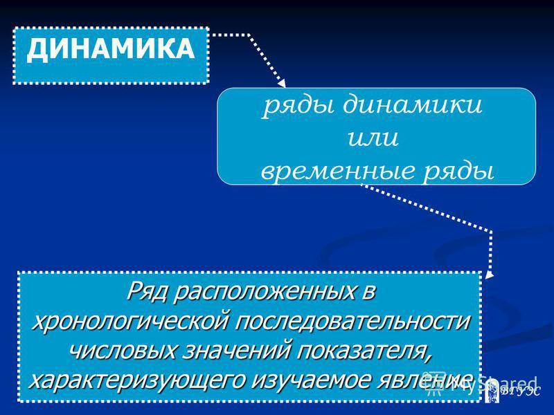 ДИНАМИКА ряды динамики или временные ряды Ряд расположенных в хронологической последовательности числовых значений показателя, характеризующего изучаемое явление