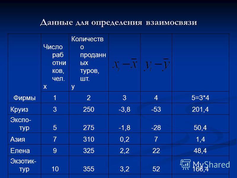 Данные для определения взаимосвязи Фирмы Число работников, чел. х Количеств о проданных туров, шт. у 12345=3*4 Круиз 3250-3,8-53201,4 Экспо- тур 5275-1,8-2850,4 Азия 73100,271,4 Елена 93252,22248,4 Экзотик- тур 103553,252166,4 Итого 341515468