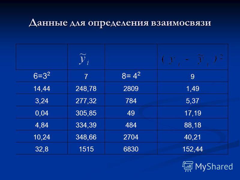 Данные для определения взаимосвязи 6=3 2 7 8= 4 2 9 14,44248,7828091,49 3,24277,327845,37 0,04305,854917,19 4,84334,3948488,18 10,24348,66270440,21 32,815156830152,44