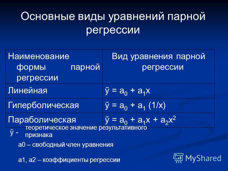 Основные виды уравнений парной регрессии Наименование формы парной регрессии Вид уравнения парной регрессии Линейная = а 0 + a 1 x Гиперболическая = а 0 + a 1 (1/x) Параболическая = а 0 + a 1 x + a 2 x 2 - теоретическое значение результативного призн