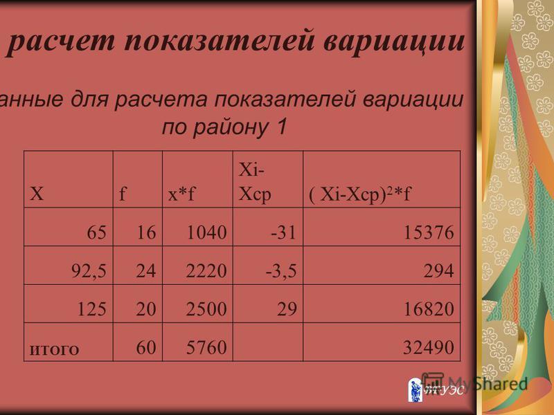 расчет показателей вариации Данные для расчета показателей вариации по району 1 Хfx*f Xi- Xср( Xi-Xср) 2 *f 65161040-3115376 92,5242220-3,5294 1252025002916820 ИТОГО 605760 32490