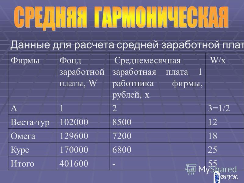 Данные для расчета средней заработной платы Фирмы Фонд заработной платы, W Среднемесячная заработная плата 1 работника фирмы, рублей, х W/х А123=1/2 Веста-тур 102000850012 Омега 129600720018 Курс 170000680025 Итого 401600-55