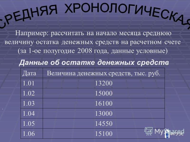 . Например: рассчитать на начало месяца среднюю величину остатка денежных средств на расчетном счете (за 1-ое полугодие 2008 года, данные условные) Дата Величина денежных средств, тыс. руб. 1.0113200 1.0215000 1.0316100 1.0413000 1.0514550 1.0615100