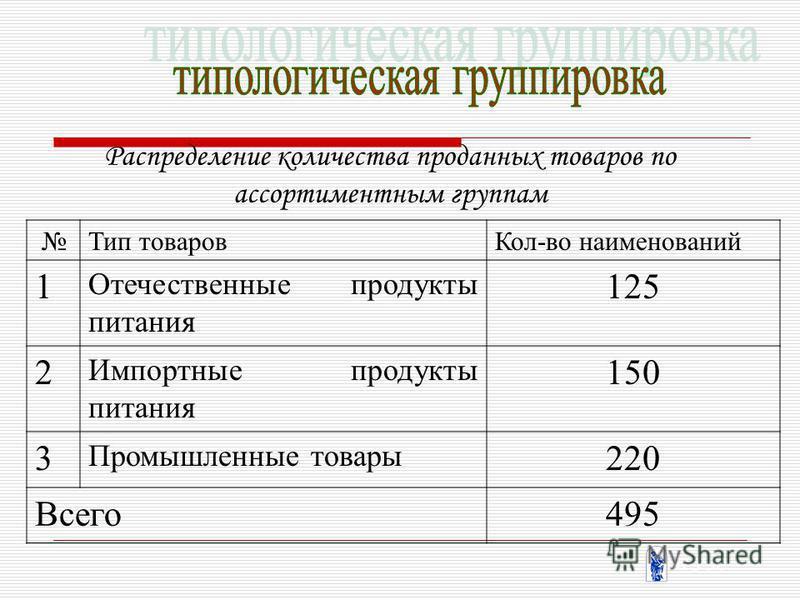 Распределение количества проданных товаров по ассортиментным группам Тип товаров Кол-во наименований 1 Отечественные продукты питания 125 2 Импортные продукты питания 150 3 Промышленные товары 220 Всего 495