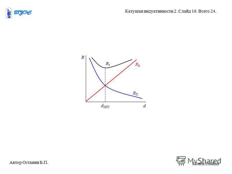 RfRf RБRБ RПRП R d d ОПТ Автор Останин Б.П. Катушки индуктивности 2. Слайд 16. Всего 24. Конец слайда