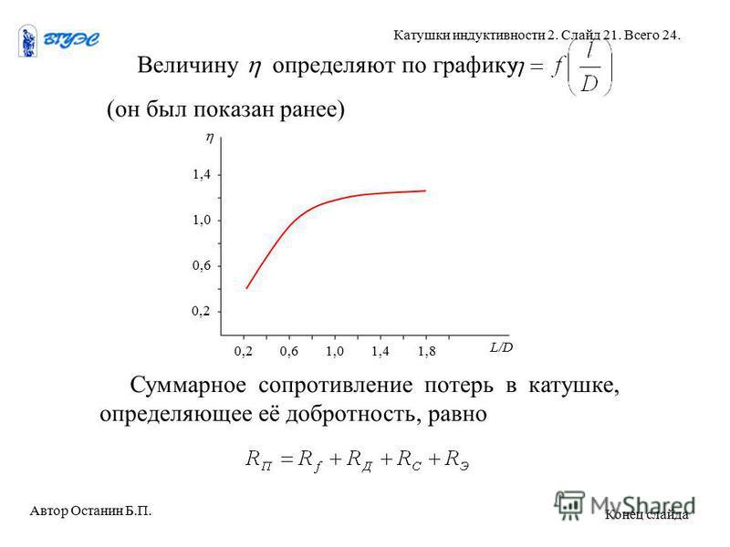 Величину определяют по графику (он был показан ранее) L/D 0,2 0,6 1,0 1,4 1,00,60,21,8 Суммарное сопротивление потерь в катушке, определяющее её добротность, равно Автор Останин Б.П. Катушки индуктивности 2. Слайд 21. Всего 24. Конец слайда
