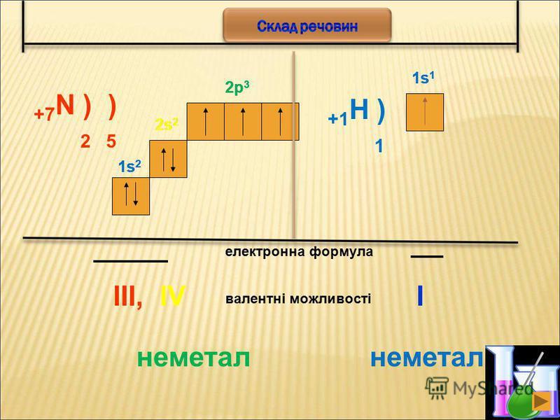 3 +7 N ) ) 2 5 2s 2 2p 3 електронна формула 2s 2 1s21s2 1s21s2 2p 3 валентні можливості III,IV +1 H ) 1 1s11s1 1s11s1 I неметал