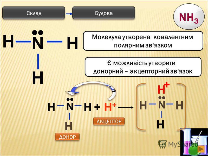 4 H N H H Є можливість утворити донорний – акцепторний зв'язок Молекула утворена ковалентним полярним зв'язком N HH H + H++ H+ N HH H H + NH 3