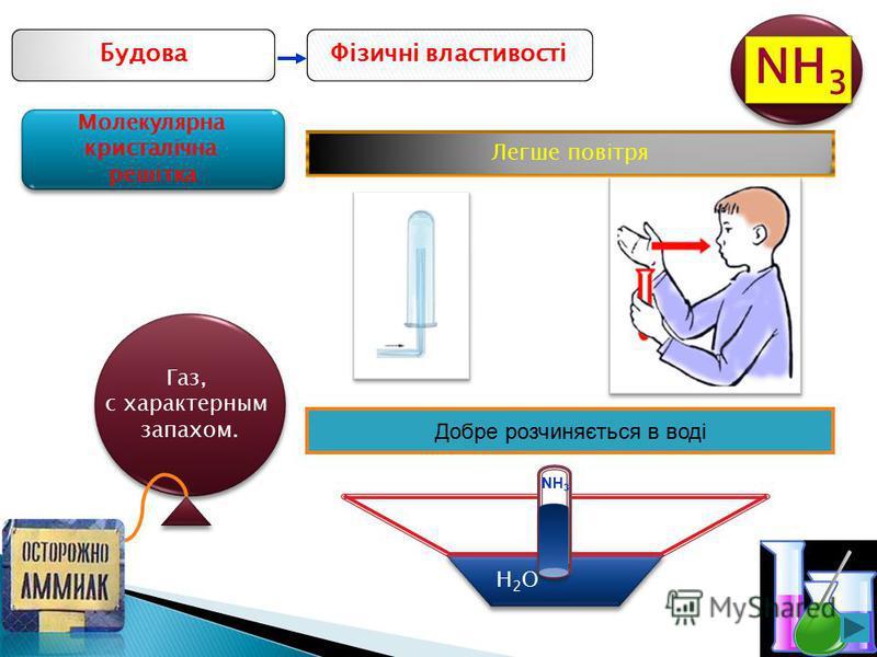 5 Фізичні властивостіБудова Газ, с характерным запахом. Легше повітря Добре розчиняється в воді H2OH2O NH 3 Молекулярна кристалічна решітка