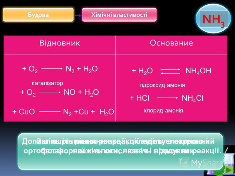 6 Хімічні властивостіБудова NH 3 ВідновникОснование + О 2 N 2 + Н 2 О + О 2 NО + Н 2 О каталізатор + CuО N 2 +Cu + Н 2 О Допишіть рівняння реакції, складіть електронний баланс, вкажіть окислювач і відновник. + HCl NH 4 Cl + H 2 O NH 4 OH гідроксид ам