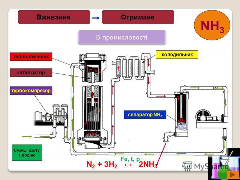 9 В промисловості N 2 + 3H 2 2NH 3 Fe, t, p ОтриманеВживання NH 3 Суміш азоту і водню турбокомпресор каталізатор теплообмінник холодильник сепаратор NH 3
