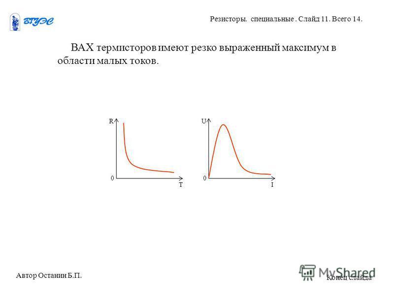 ВАХ термисторов имеют резко выраженный максимум в области малых токов. R 0 T U 0 I Автор Останин Б.П. Резисторы. специальные. Слайд 11. Всего 14. Конец слайда