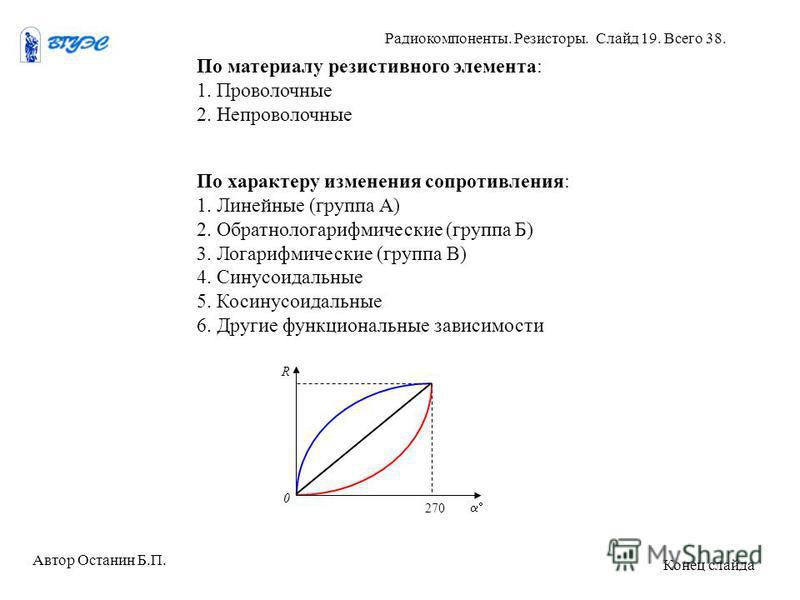 По материалу резистивного элемента: 1. Проволочные 2. Непроволочные По характеру изменения сопротивления: 1. Линейные (группа А) 2. Обратнологарифмические (группа Б) 3. Логарифмические (группа В) 4. Синусоидальные 5. Косинусоидальные 6. Другие функци