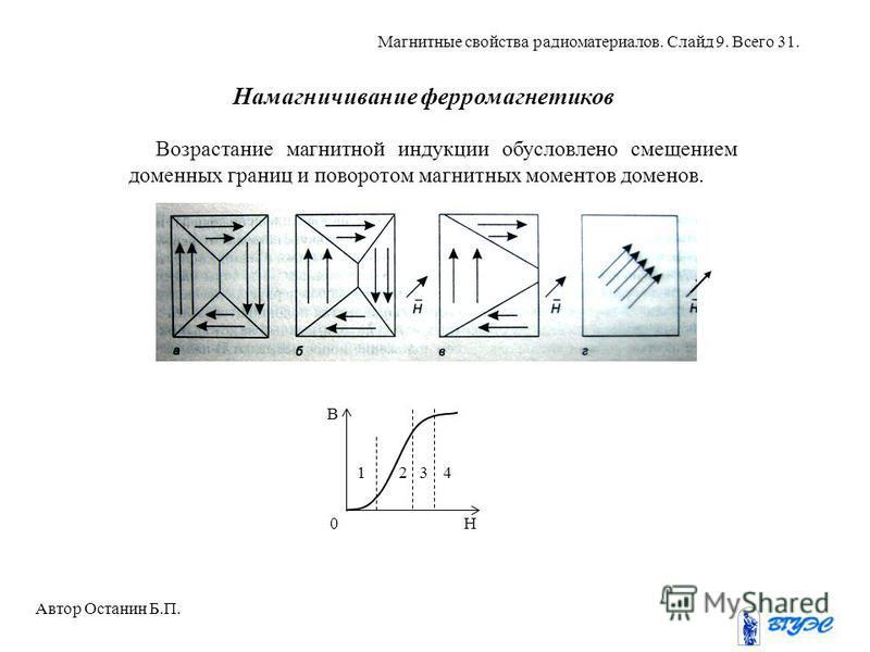 Намагничивание ферромагнетиков Возрастание магнитной индукции обусловлено смещением доменных границ и поворотом магнитных моментов доменов. H 312 0 B 4 Автор Останин Б.П. Магнитные свойства радиоматериалов. Слайд 9. Всего 31.