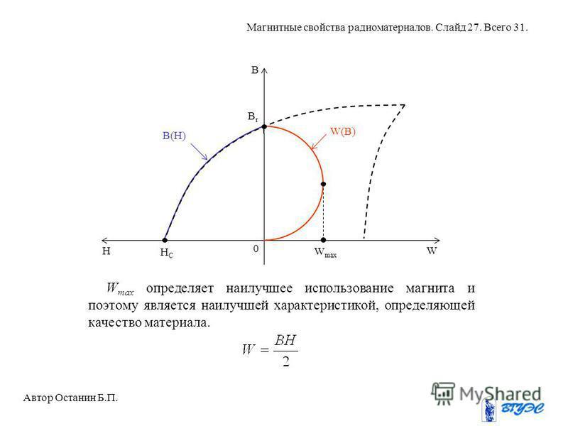 W max определяет наилучшее использование магнита и поэтому является наилучшей характеристикой, определяющей качество материала. BrBr B W W max 0 HCHC H B(H) W(B) Автор Останин Б.П. Магнитные свойства радиоматериалов. Слайд 27. Всего 31.
