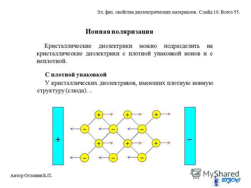 Ионная поляризация Кристаллические диэлектрики можно подразделить на кристаллические диэлектрики с плотной упаковкой ионов и с неплотной. + + ++ + + _ __ _ __ _ + У кристаллических диэлектриков, имеющих плотную ионную структуру (слюда)… С плотной упа