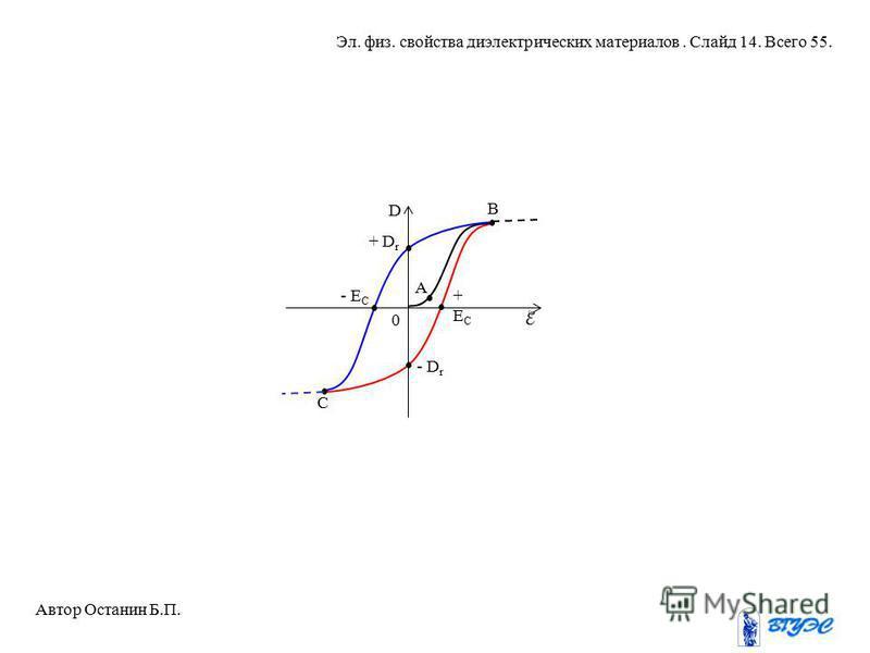 +EC+EC - E C + D r - D r A B C 0 D Автор Останин Б.П. Эл. физ. свойства диэлектрических материалов. Слайд 14. Всего 55.