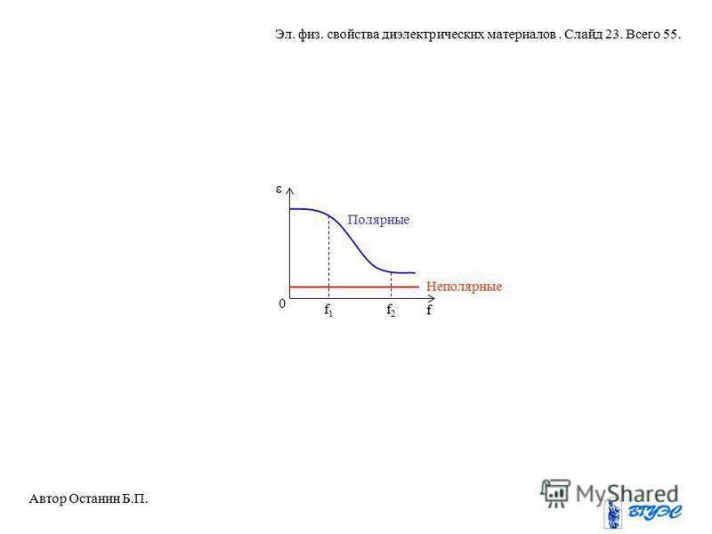 f 0 f1f1 f2f2 Полярные Неполярные Автор Останин Б.П. Эл. физ. свойства диэлектрических материалов. Слайд 23. Всего 55.