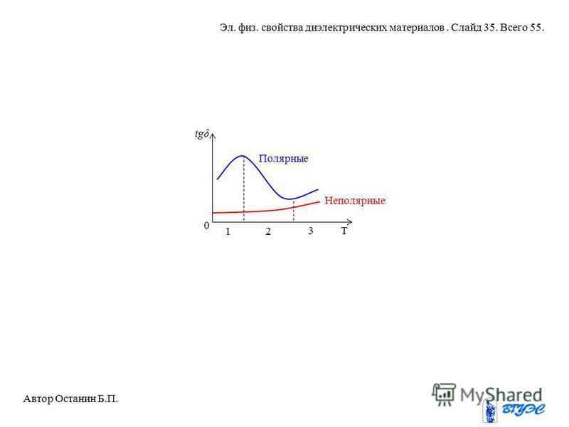 Т 0 tgδ 1 3 Полярные Неполярные 2 Автор Останин Б.П. Эл. физ. свойства диэлектрических материалов. Слайд 35. Всего 55.