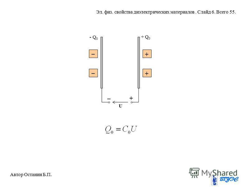 U _ + _ _ + + - Q 0 + Q 0 Автор Останин Б.П. Эл. физ. свойства диэлектрических материалов. Слайд 6. Всего 55.