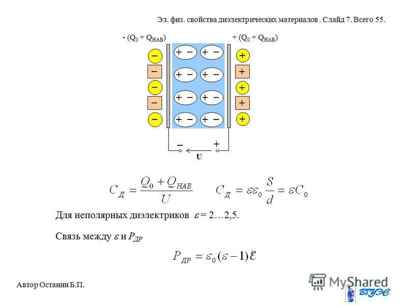 U _ + _ _ + + _ + _ + _ + _ + _ + _ + _ + _ + + + + _ _ _ - (Q 0 + Q НАВ )+ (Q 0 + Q НАВ ) Для неполярных диэлектриков = 2…2,5. Связь между и Р ДР Автор Останин Б.П. Эл. физ. свойства диэлектрических материалов. Слайд 7. Всего 55.
