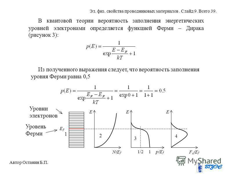 В квантовой теории вероятность заполнения энергетических уровней электронами определяется функцией Ферми – Дирака (рисунок 3): Из полученного выражения следует, что вероятность заполнения уровня Ферми равна 0,5 Автор Останин Б.П. Эл. физ. свойства пр