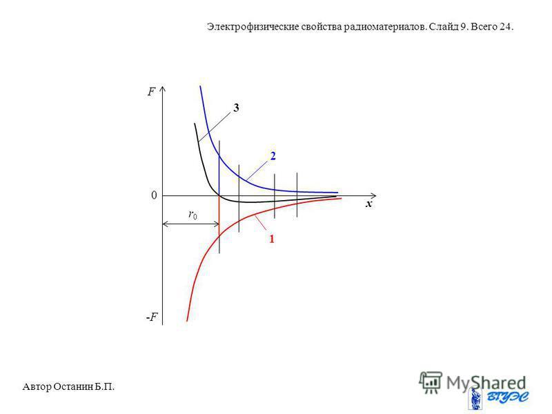 1 2 3 r0r0 Автор Останин Б.П. Электрофизические свойства радиоматериалов. Слайд 9. Всего 24. F x 0 -F-F