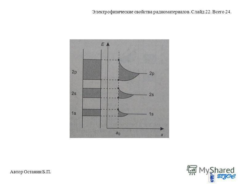 Автор Останин Б.П. Электрофизические свойства радиоматериалов. Слайд 22. Всего 24.
