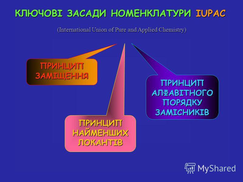 КЛЮЧОВІ ЗАСАДИ НОМЕНКЛАТУРИ IUPAC ПРИНЦИП НАЙМЕНШИХ ЛОКАНТІВ ПРИНЦИП АЛФАВІТНОГО ПОРЯДКУ ЗАМІСНИКІВ ПРИНЦИПЗАМІЩЕННЯ (International Union of Pure and Applied Chemistry)