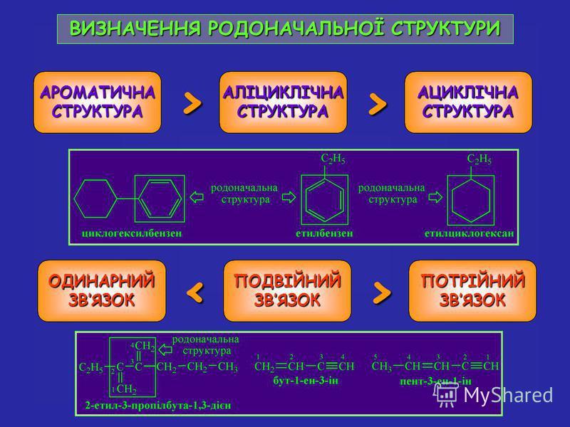 ВИЗНАЧЕННЯ РОДОНАЧАЛЬНОЇ СТРУКТУРИ АРОМАТИЧНАСТРУКТУРААЛІЦИКЛІЧНАСТРУКТУРААЦИКЛІЧНАСТРУКТУРА > > ОДИНАРНИЙ ЗВЯЗОК ПОДВІЙНИЙ ПОТРІЙНИЙ < >