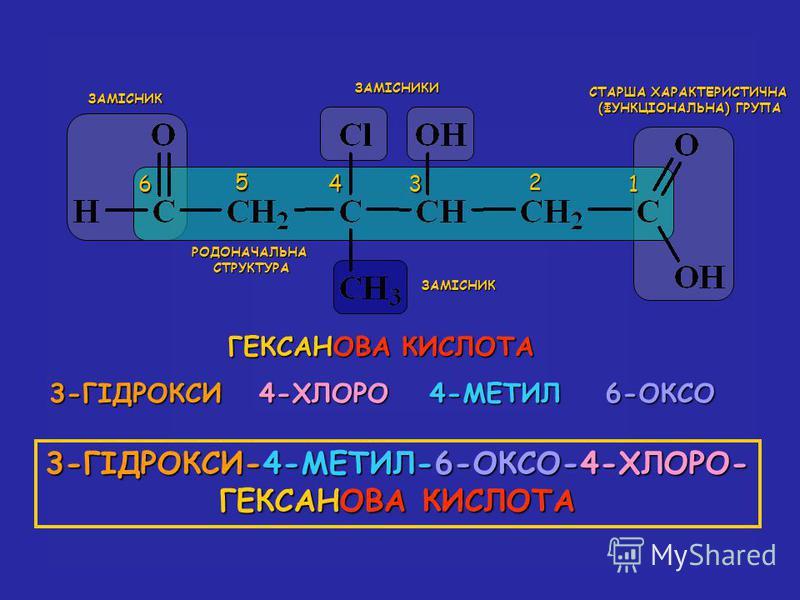 СТАРША ХАРАКТЕРИСТИЧНА (ФУНКЦІОНАЛЬНА) ГРУПА 1 2 34 5 6 ГЕКСАНОВА КИСЛОТА 3-ГІДРОКСИ4-ХЛОРО4-МЕТИЛ6-ОКСО 3-ГІДРОКСИ-4-МЕТИЛ-6-ОКСО-4-ХЛОРО- ГЕКСАНОВА ГЕКСАНОВА КИСЛОТА ЗАМІСНИКИ ЗАМІСНИК ЗАМІСНИК РОДОНАЧАЛЬНАСТРУКТУРА