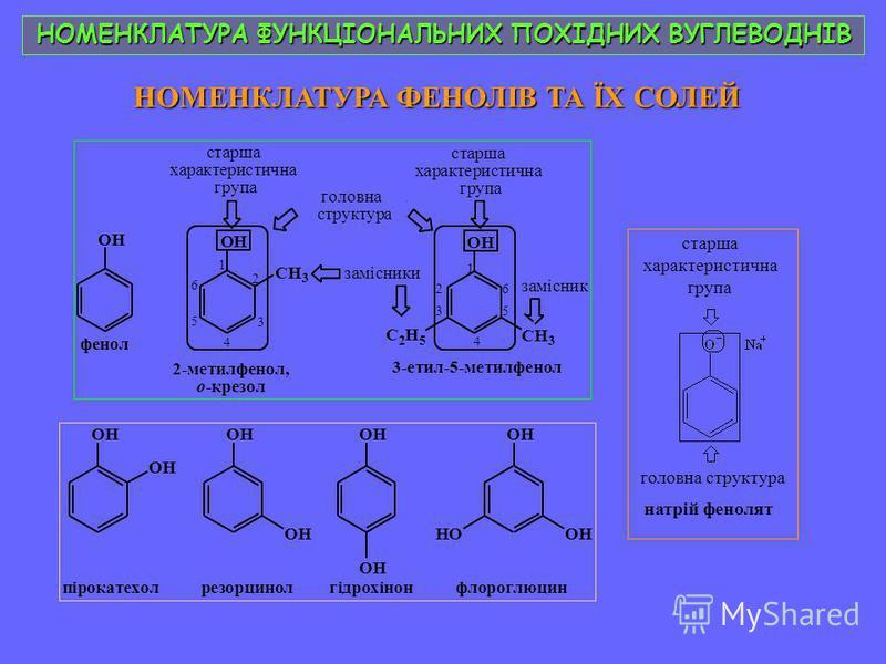 НОМЕНКЛАТУРА ФУНКЦІОНАЛЬНИХ ПОХІДНИХ ВУГЛЕВОДНІВ НОМЕНКЛАТУРА ФЕНОЛІВ ТА ЇХ СОЛЕЙ OH CH 3 1 2 3 4 5 6 старша характеристична група 2-метилфенол, о-крезол OH старша характеристична група родоначальна структура замісник 3-етил-5-метилфенол C 2 H 5 CH 3