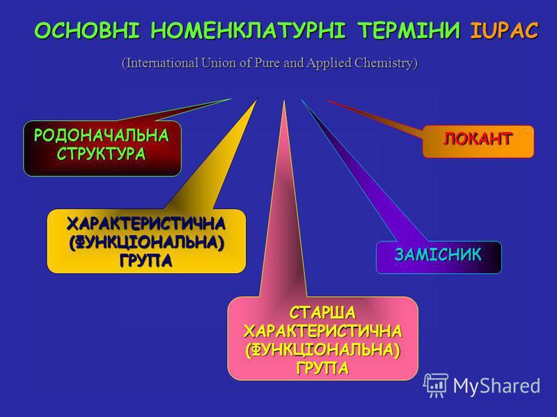 (International Union of Pure and Applied Chemistry) РОДОНАЧАЛЬНАСТРУКТУРА ХАРАКТЕРИСТИЧНА(ФУНКЦІОНАЛЬНА)ГРУПА СТАРШАХАРАКТЕРИСТИЧНА(ФУНКЦІОНАЛЬНА)ГРУПА ЗАМІСНИК ЛОКАНТ ОСНОВНІ НОМЕНКЛАТУРНІ ТЕРМІНИ IUPAC