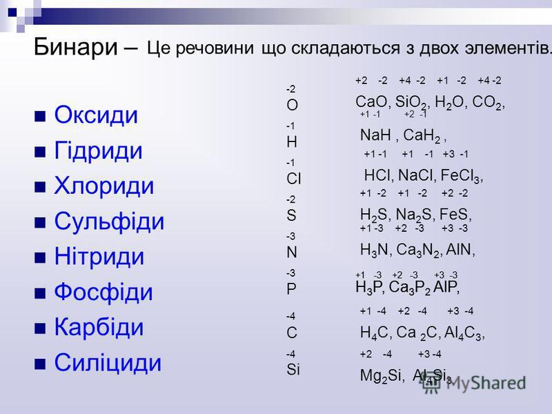 Бинари – Оксиди Гідриди Хлориди Сульфіди Нітриди Фосфіди Карбіди Силіциди -2 O H Cl -2 S -3 N P -4 C Si Це речовини що складаються з двох элементів. +2 -2 +4 -2 +1 -2 +4 -2 CaO, SiO 2, H 2 O, CO 2, +1 -1 +2 -1 NaH, CaH 2, +1 -1 +1 -1 +3 -1 HCl, NaCl,