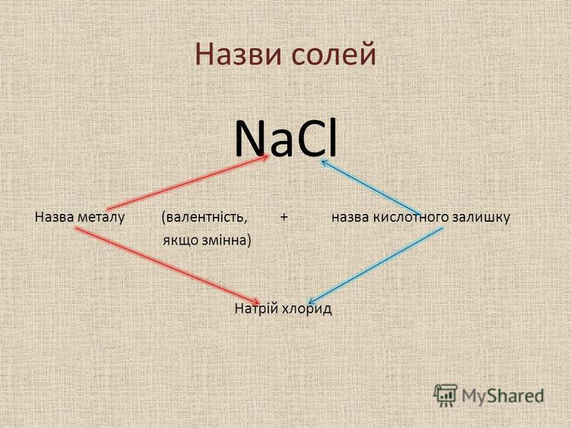 Назви солей NaCl Назва металу (валентність, + назва кислотного залишку якщо змінна) Натрій хлорид