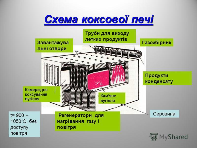 Схема коксової печі Камяне вугілля Камери для коксування вугілля Завантажува льні отвори Труби для виходу летких продуктів Газозбірник Регенератори для нагрівання газу і повітря Продукти конденсату Сировина t= 900 – 1050 ۫C, без доступу повітря